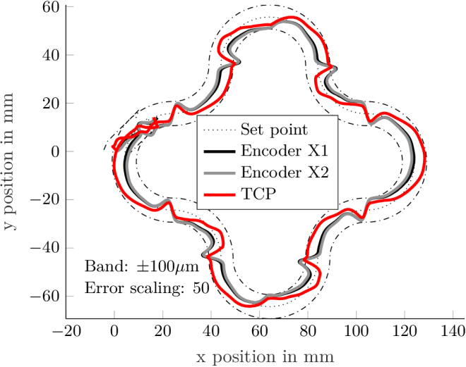 The figure shows the contour error plot simulation result of the Andromeda. It shows the discrepancy between set point and actual position of the tool center point.