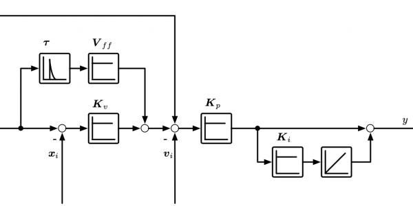 Cascaded loop controller